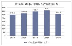 2015-2019年中山市地区生产总值、产业结构及人均GDP统计