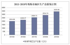 2015-2019年珠海市地区生产总值、产业结构及人均GDP统计
