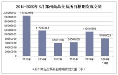 2020年1-8月郑州商品交易所白糖期货成交量及成交金额统计