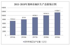 2015-2019年郑州市地区生产总值、产业结构及人均GDP统计