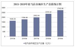 2015-2019年驻马店市地区生产总值、产业结构及人均GDP统计