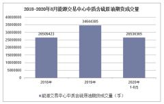 2020年1-8月能源交易中心中质含硫原油期货成交量及成交金额统计