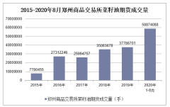 2020年1-8月郑州商品交易所菜籽油期货成交量及成交金额统计