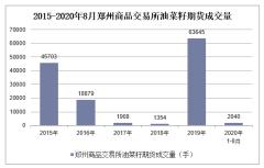 2020年1-8月郑州商品交易所油菜籽期货成交量及成交金额统计
