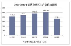 2015-2019年淄博市地区生产总值、产业结构及人均GDP统计