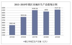 2015-2019年镇江市地区生产总值、产业结构及人均GDP统计