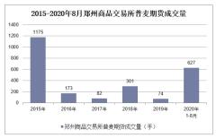 2020年1-8月郑州商品交易所普麦期货成交量及成交金额统计