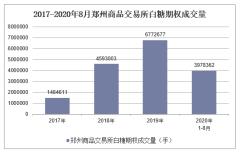 2020年1-8月郑州商品交易所白糖期权成交量及成交金额统计