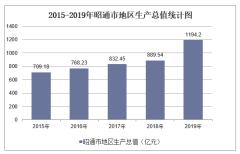 2015-2019年昭通市地区生产总值、产业结构及人均GDP统计