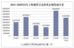 2020年1-8月上海期货交易所黄金期货成交量及成交金额统计