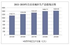 2015-2019年自贡市地区生产总值、产业结构及人均GDP统计