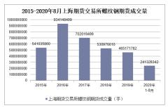 2020年1-8月上海期货交易所螺纹钢期货成交量及成交金额统计
