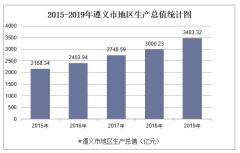2015-2019年遵义市地区生产总值、产业结构及人均GDP统计