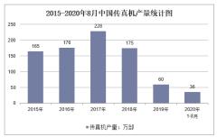 2020年1-8月中国传真机产量及增速统计