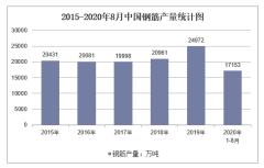 2020年1-8月中国钢筋产量及增速统计