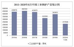 2020年1-8月中国工业锅炉产量及增速统计