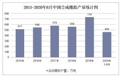 2020年1-8月中国合成橡胶产量及增速统计