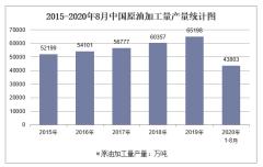 2020年1-8月中国原油加工量产量及增速统计