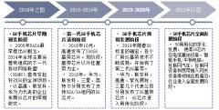 2020年中国5G芯片行业运行报告:芯片进口困境的破局之路「图」