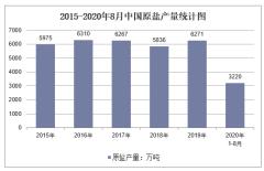 2020年1-8月中国原盐产量及增速统计