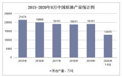 2020年1-8月中国原油产量及增速统计