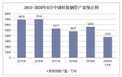 2020年1-8月中国焊接钢管产量及增速统计