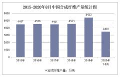 2020年1-8月中国合成纤维产量及增速统计