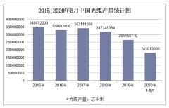 2020年1-8月中国光缆产量及增速统计