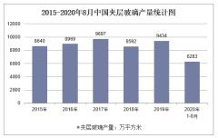 2020年1-8月中国夹层玻璃产量及增速统计