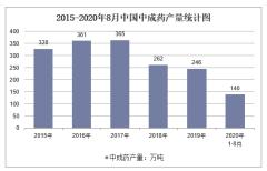2020年1-8月中国中成药产量及增速统计