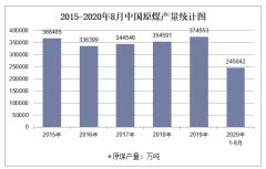 2020年1-8月中国原煤产量及增速统计
