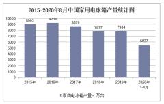 2020年1-8月中国家用电冰箱产量及增速统计