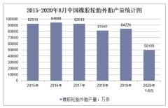 2020年1-8月中国橡胶轮胎外胎产量及增速统计