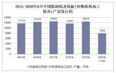 2020年1-8月中国机制纸及纸板(外购原纸加工除外)产量及增速统计