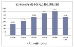 2020年1-8月中国风力发电量及增速统计