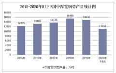 2020年1-8月中国中厚宽钢带产量及增速统计