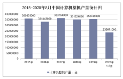 2020年1-8月中国计算机整机产量及增速统计
