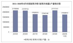 2020年1-8月中国家用冷柜(家用冷冻箱)产量及增速统计