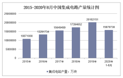 2020年1-8月中国集成电路产量及增速统计