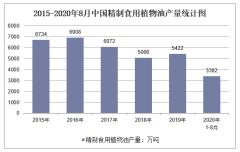 2020年1-8月中国精制食用植物油产量及增速统计