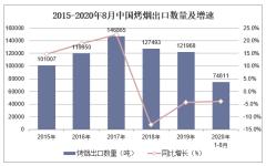 2020年1-8月中国烤烟出口数量、出口金额及出口均价统计