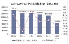 2020年1-8月中国光电技术出口金额统计分析