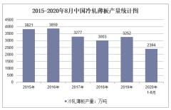 2020年1-8月中国冷轧薄板产量及增速统计