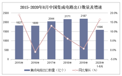 2020年1-8月中国集成电路出口数量、出口金额及出口均价统计