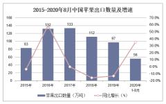 2020年1-8月中国苹果出口数量、出口金额及出口均价统计