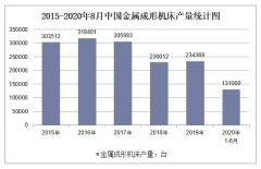 2020年1-8月中国金属成形机床产量及增速统计