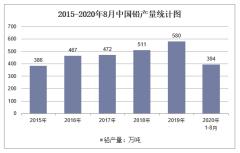 2020年1-8月中国铅产量及增速统计