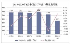 2020年1-8月中国自行车出口数量、出口金额及出口均价统计