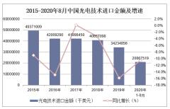 2020年1-8月中国光电技术进口金额统计分析