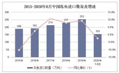 2020年1-8月中国冻鱼进口数量、进口金额及进口均价统计
